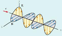 حرکت موج الکترومغناطیسی