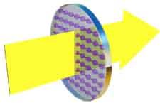 عبور پرتو نور غیر پلاریزه از فیلتر پلاریزیشن